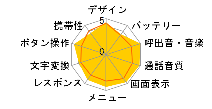 SoftBank 904SH