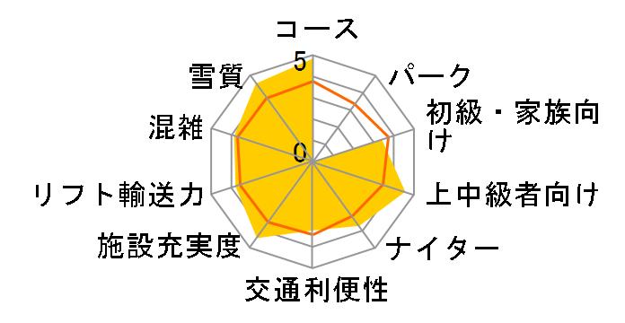 長野 エコーバレー