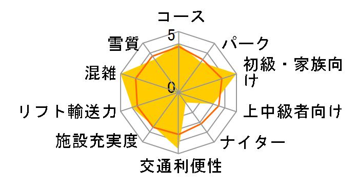 長野 黒姫高原