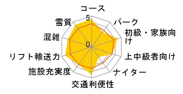長野 富士見パノラマ