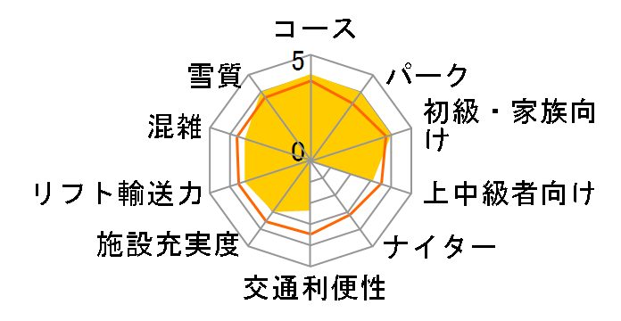 兵庫 ミカタスノーパーク