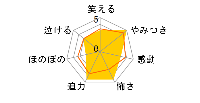 サイレーン 刑事×彼女×完全悪女 DVD-BOX[PCBE-63590][DVD]