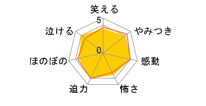 Fate/Apocrypha Blu-ray Disc BoxI(完全生産限定版)[ANZX-14121/6][Blu-ray/ブルーレイ]