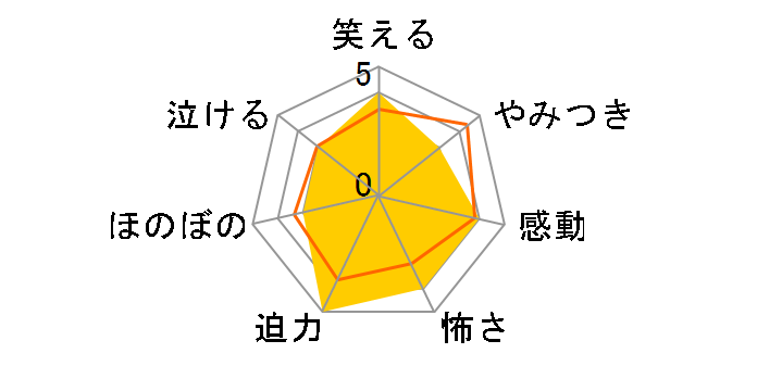 ドクターX 〜外科医・大門未知子〜 6 DVD-BOX[PCBE-63803][DVD]