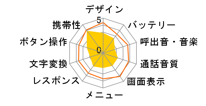 みまもりケータイ2 SoftBank 101Z