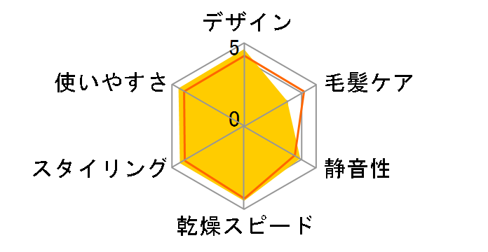 ナノケア EH-NA29