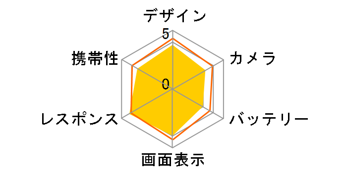 AQUOS R2 SoftBank