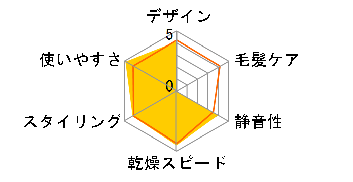 ナノケア EH-NA2A