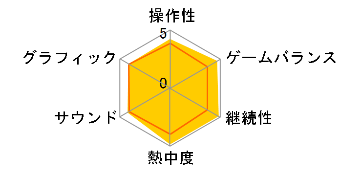 みんなのGOLF ポータブル2(PSP the Best)
