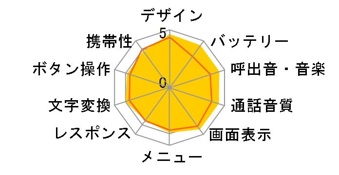 OMNIA VISION SoftBank 940SC