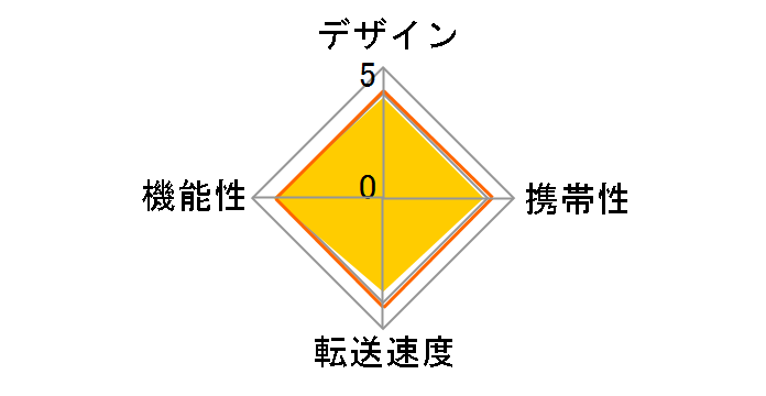 GH-CRSDXC [USB SDメモリーカード]