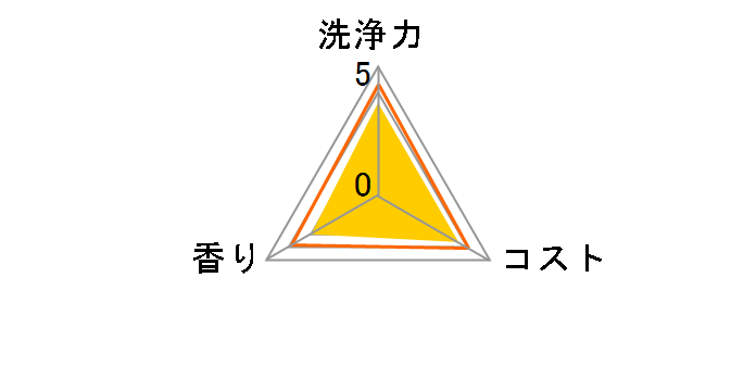 クリームクレンザー ジフ 270ml