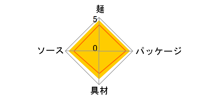 焼そばU.F.O. 128g ×12食
