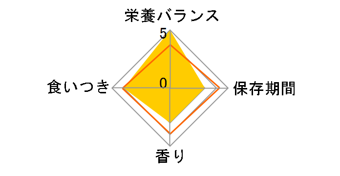 プリスクリプション・ダイエット メタボリックス+ユリナリー 2kg