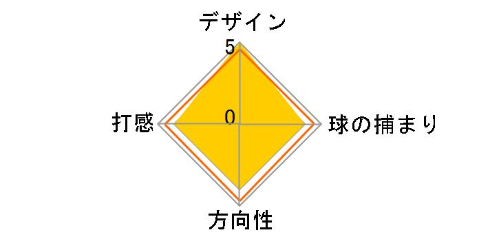 オー・ワークス 2-BALL パター [33インチ]