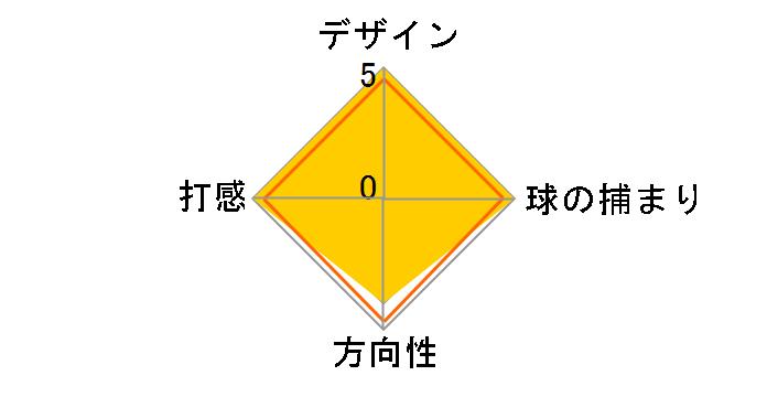 オー・ワークス レッド #1W S パター [33インチ]