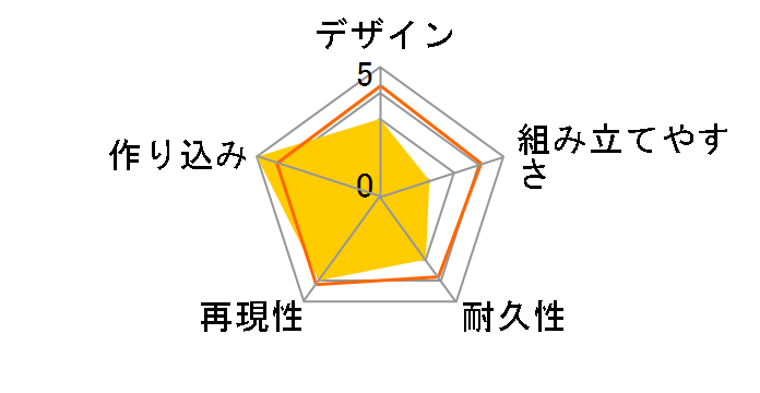 RG 1/144 フルアーマー・ユニコーンガンダム