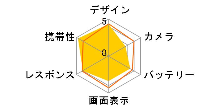 AQUOS zero SoftBank