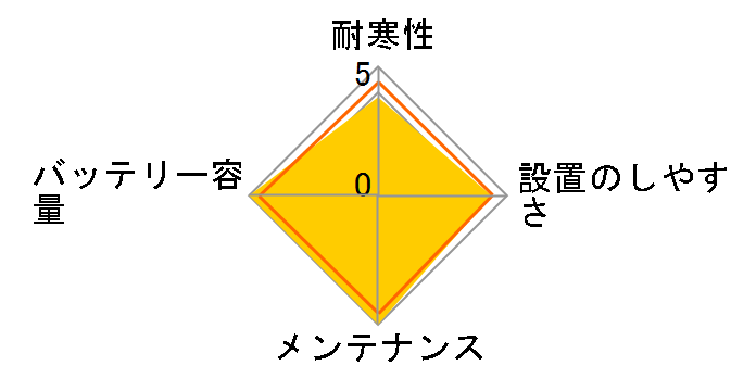 カオス N-N80/A3