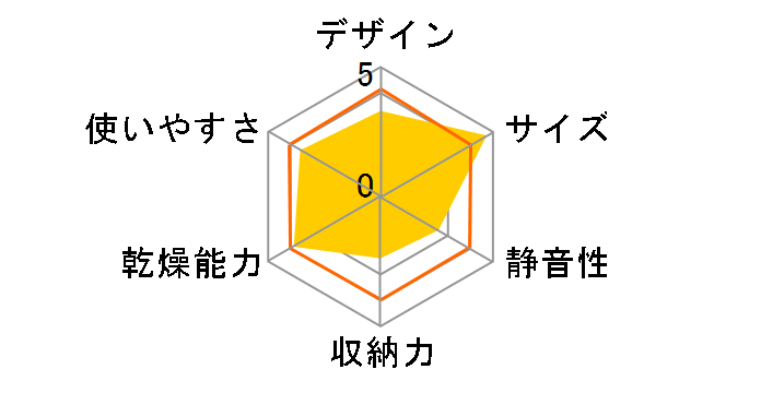 KDE-0500