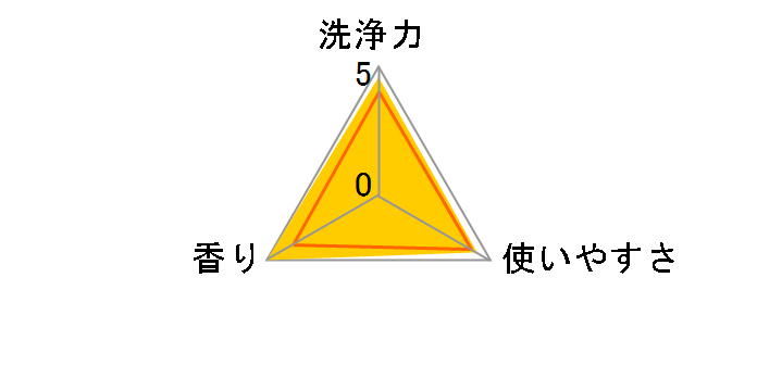 カネヨ 抗菌・無香料 衣料用洗剤 5kg
