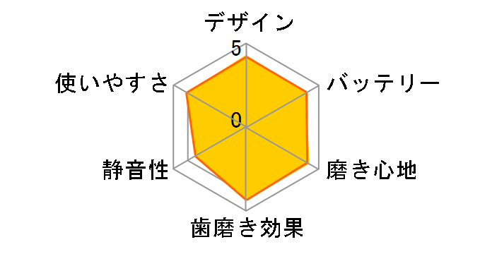 ソニッケアー プロテクトクリーン プラス HX6421/02 [ホワイトライトブルー]