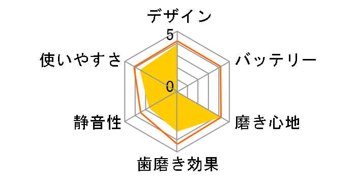 ジェットウォッシャー ドルツ EW-DJ63