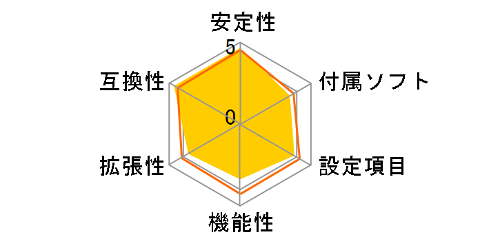 B550 AORUS ELITE [Rev.1.0]