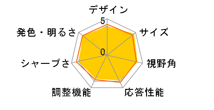 32UN650-W [31.5インチ]