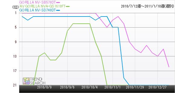 GORILLA NV‐SB570DTの売れ筋ランキング推移