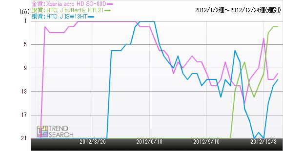 Xperia acro HD SO-03Dの注目ランキング推移のグラフ