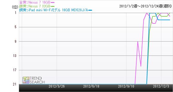 Nexus 7 16GBの売れ筋ランキング推移のグラフ