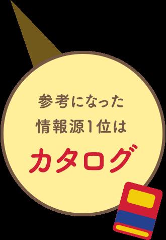 参考になった情報源1位はカタログ!