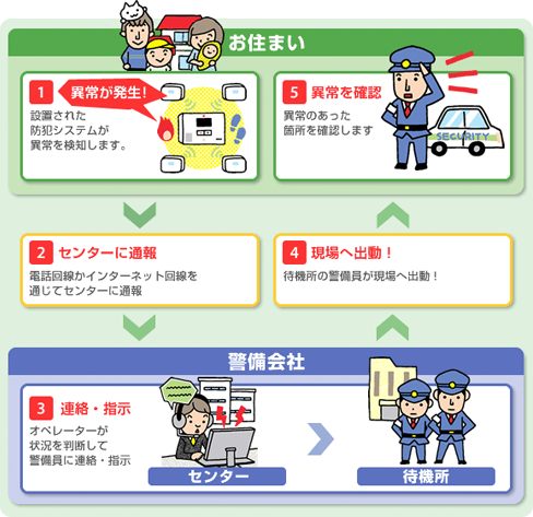 【ホームセキュリティのしくみ】 [1]異常が発生:設置された防犯システムが異常を検知します [2]センターに通報:電話回線かインターネット回線を通じてセンターに通報 [3]連絡・指示:オペレーターが判断して警備員に連絡・指示 [4]現場へ出動:待機所の警備員が現場へ出動! [5]異常を確認:異常のあった個所を確認します