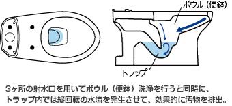 トラップ内では縦回転の水流を発生させて、効果的に汚物を排出。