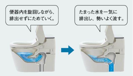 たまった水を一気に排出し、勢いよく流す。