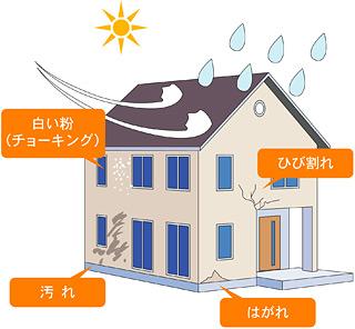 外壁は汚れや劣化が進みやすい環境にある