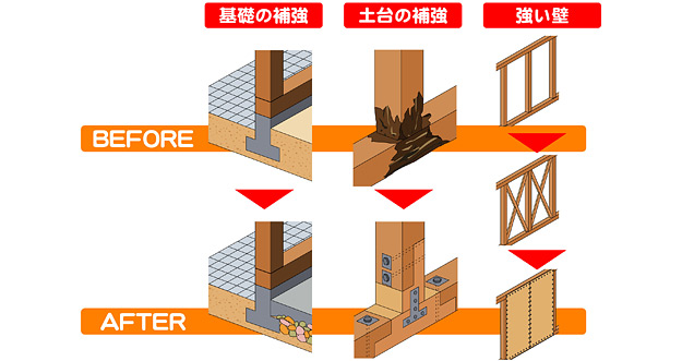 耐震リフォームの大事なポイント
