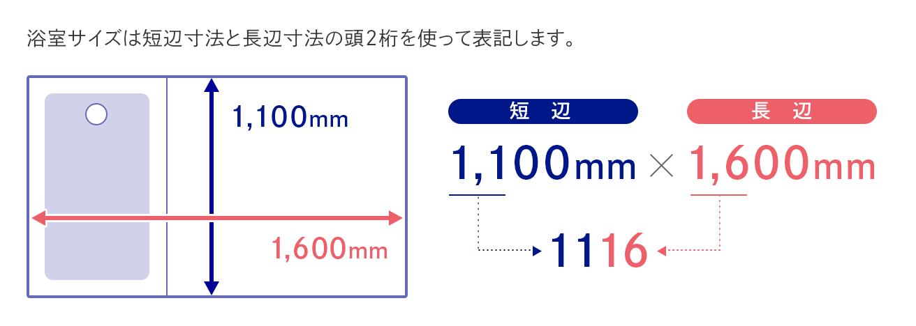 浴室サイズは短辺寸法と長辺寸法の頭2桁を使って表記します。例)短辺1,100mm×長辺1,600mm=1116