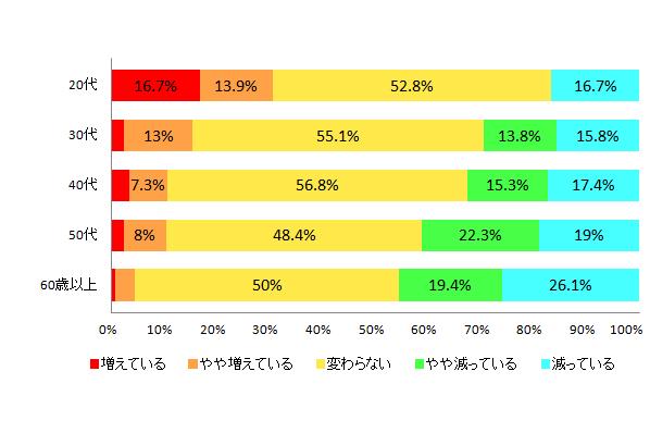 【図3-2 ボーナス支給額のうち、自由に使えるお金の増減(世代別)】