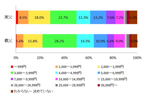 【図16 プレゼントの予算】