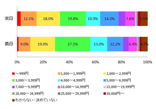 【図5 プレゼントの予算】