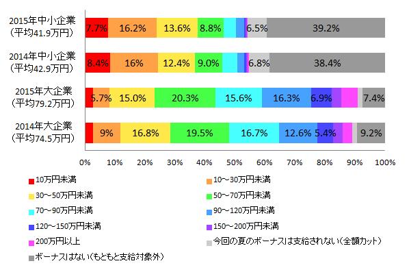 【図1-5 2014年夏のボーナス推定支給額との比較(企業規模別)】