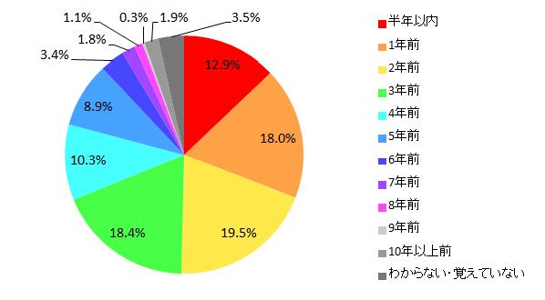 【図3 所有しているパソコンの購入時期(単一回答)】