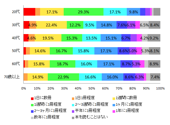 【図1-2 読書の頻度(年代別)】