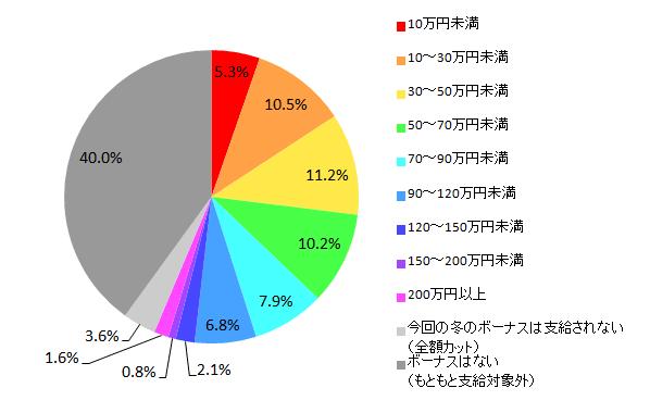 【図1-1 2015年冬のボーナス推定支給額(全体)】