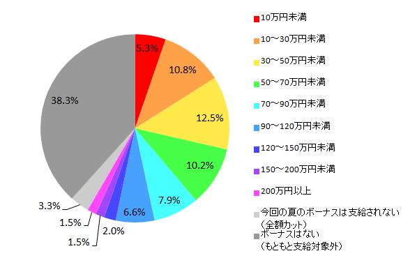 【図1-1 2016年夏のボーナス推定支給額(全体)】