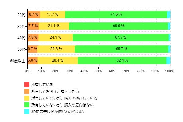 図1-2:3D対応テレビの購入意向(年代別)