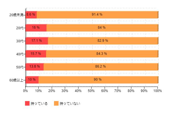 図1-2:iPadの所有率(年代別)