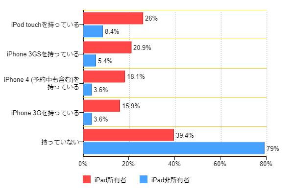 図2:iPad所有状況とiPhone、iPod touchの所有率(複数回答)